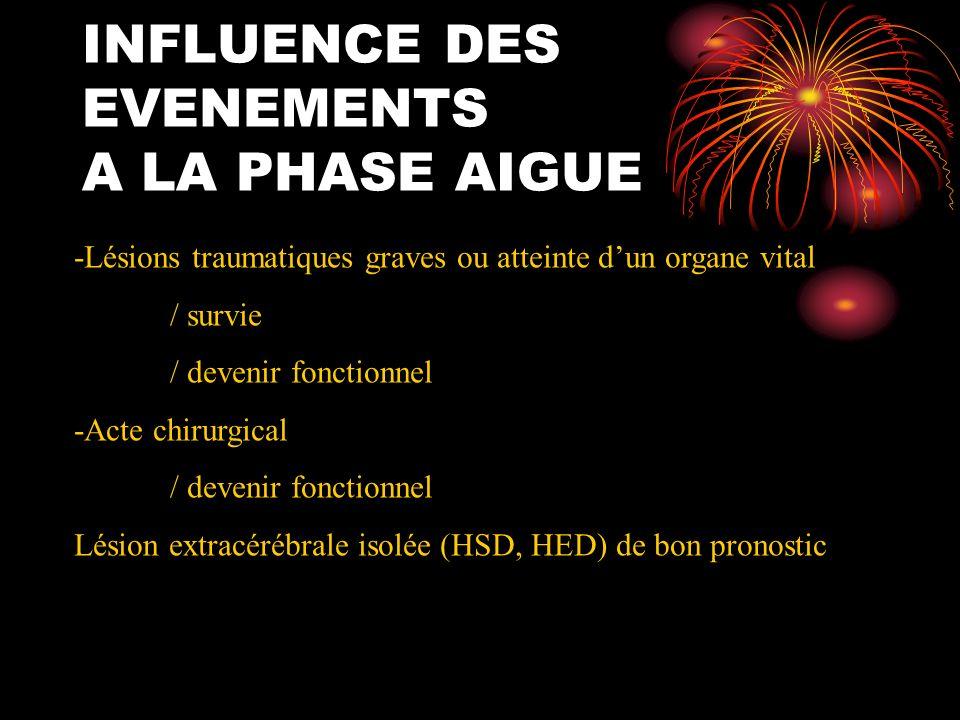 INFLUENCE DES EVENEMENTS A LA PHASE AIGUE -Lésions traumatiques graves ou atteinte dun organe vital / survie / devenir fonctionnel -Acte chirurgical /