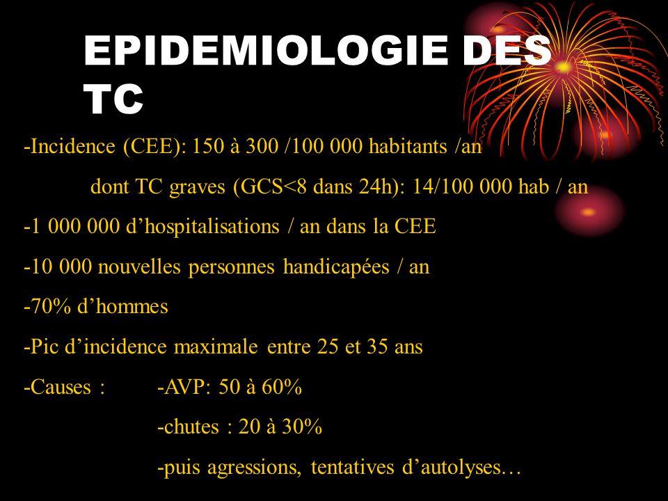 EPIDEMIOLOGIE DES TC -Incidence (CEE): 150 à 300 /100 000 habitants /an dont TC graves (GCS<8 dans 24h): 14/100 000 hab / an -1 000 000 dhospitalisati
