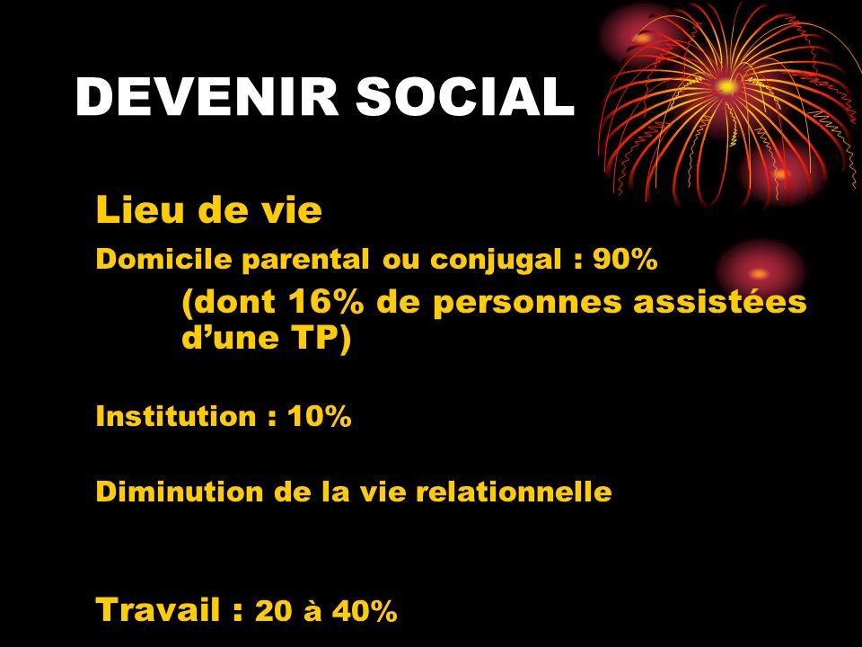 DEVENIR SOCIAL Lieu de vie Domicile parental ou conjugal : 90% (dont 16% de personnes assistées dune TP) Institution : 10% Diminution de la vie relati