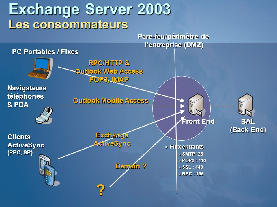 Exchange Server 2003 Les consommateurs BAL (Back End) Pare-feu/périmètre de lentreprise (DMZ) RPC/HTTP & Outlook Web Access POP3, IMAP ExchangeActiveS
