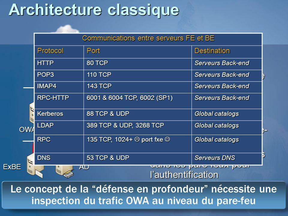 Architecture classique Positif: Performance Séparation des protocoles interne / externe (message store) Protection réseau Négatif: Sécurité Tunnel au