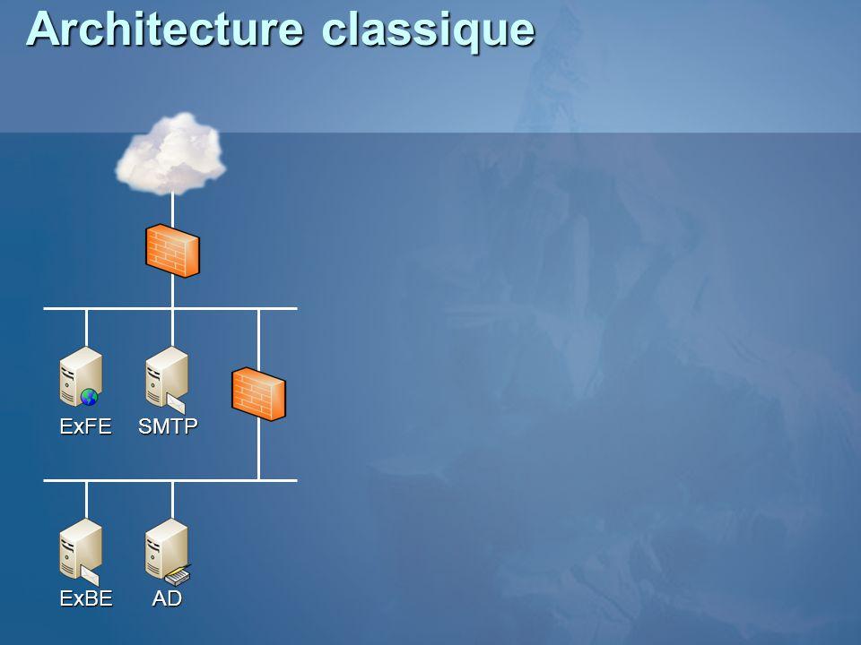 Architecture classique ExFESMTP ExBEAD