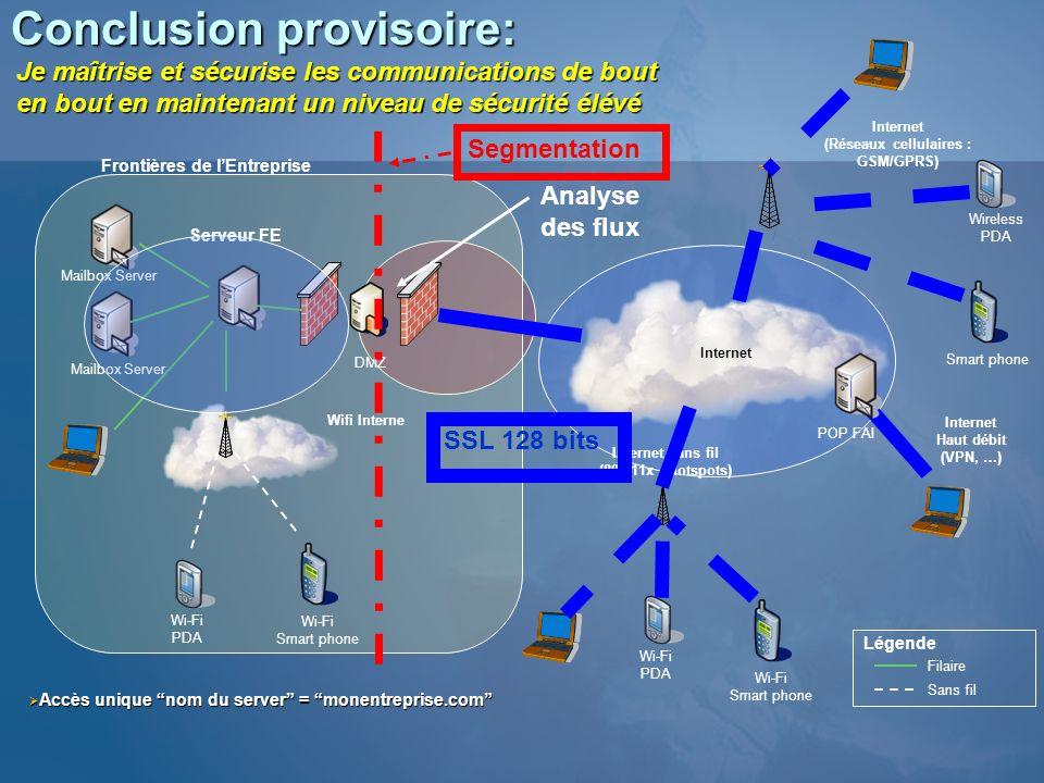 Conclusion provisoire: Serveur FE Mailbox Server Internet (Réseaux cellulaires : GSM/GPRS) Filaire Sans fil Légende Wireless PDA Smart phone Wi-Fi PDA