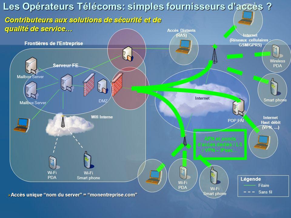 Les Opérateurs Télécoms: simples fournisseurs daccès ? Serveur FE Mailbox Server Internet (Réseaux cellulaires : GSM/GPRS) Filaire Sans fil Légende Wi
