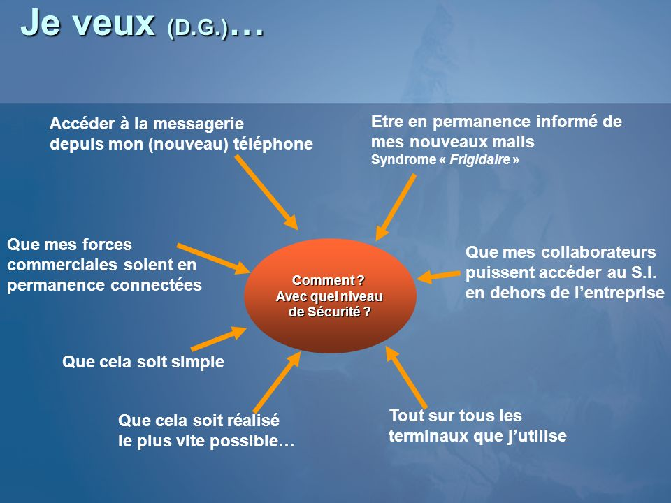 IPSec (Data) 192.168.1.251IPSec (BAL pour user1?) Quel BE .