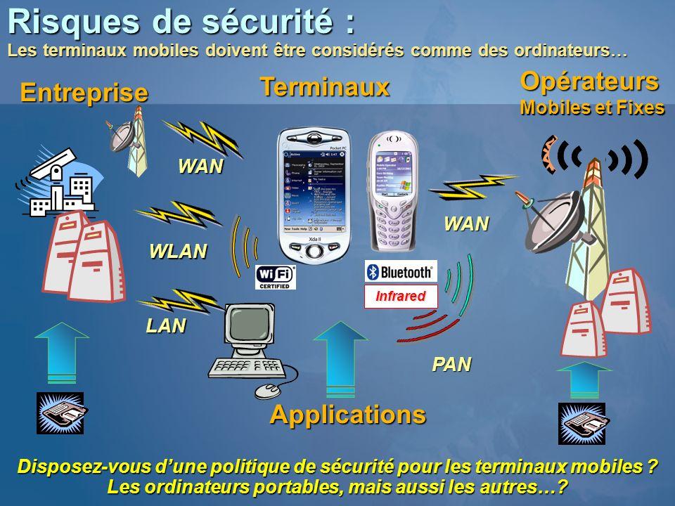 Terminaux Risques de sécurité : Les terminaux mobiles doivent être considérés comme des ordinateurs… Entreprise Opérateurs Mobiles et Fixes WLAN WAN P