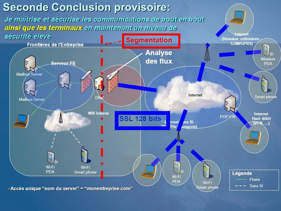 Seconde Conclusion provisoire: Serveur FE Mailbox Server Internet (Réseaux cellulaires : GSM/GPRS) Filaire Sans fil Légende Wireless PDA Smart phone W