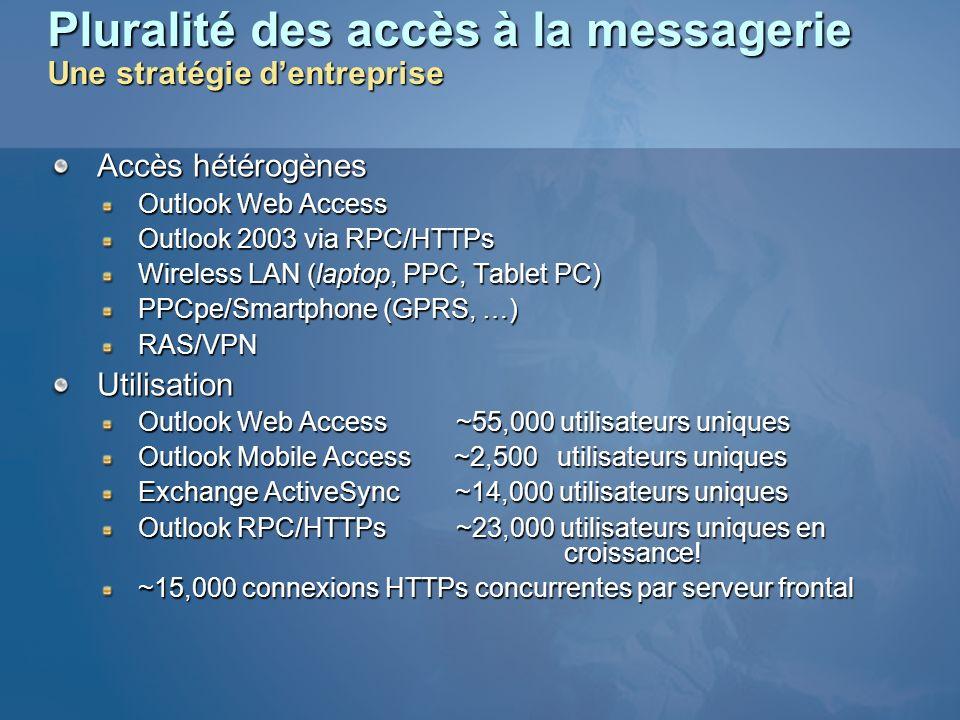 Pluralité des accès à la messagerie Une stratégie dentreprise Accès hétérogènes Outlook Web Access Outlook 2003 via RPC/HTTPs Wireless LAN (laptop, PP