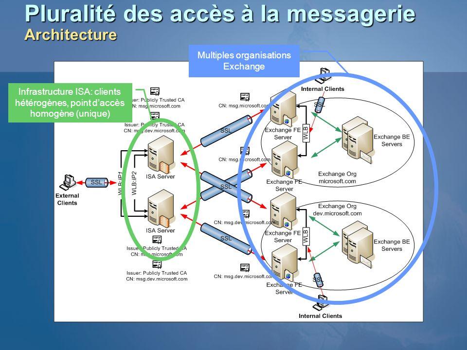 Pluralité des accès à la messagerie Architecture Multiples organisations Exchange Infrastructure ISA: clients hétérogènes, point daccès homogène (uniq