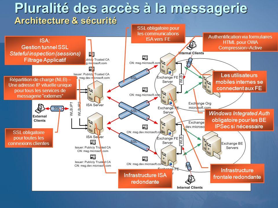 Pluralité des accès à la messagerie Architecture & sécurité Windows Integrated Auth obligatoire pour les BE IPSec si nécessaire Répartition de charge