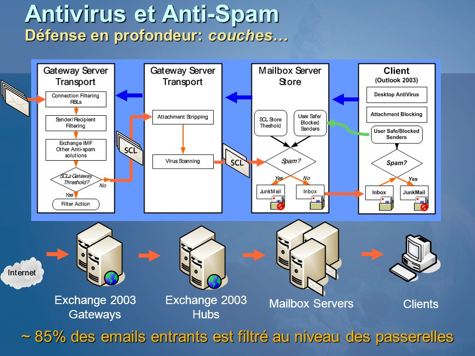 Antivirus et Anti-Spam Défense en profondeur: couches… Exchange 2003 Gateways Exchange 2003 Hubs Mailbox Servers Clients ~ 85% des emails entrants est