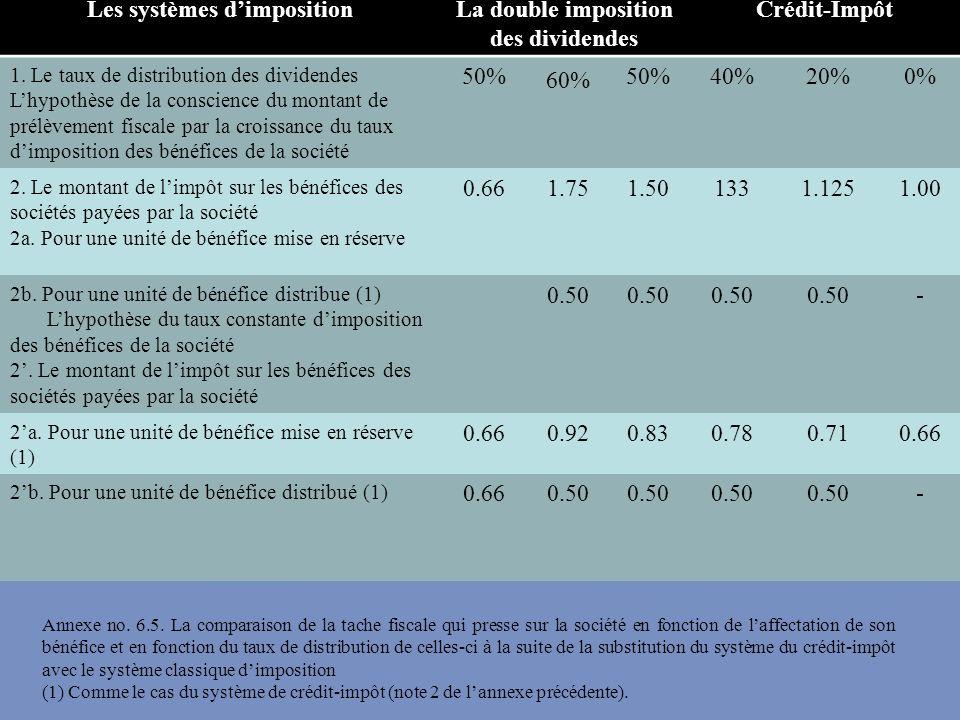 Les systèmes dimpositionLa double imposition des dividendes Crédit-Impôt 1. Le taux de distribution des dividendes Lhypothèse de la conscience du mont