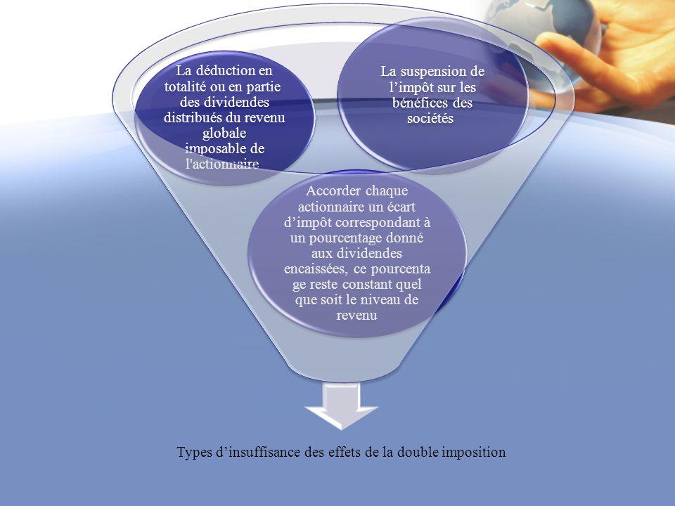 Types dinsuffisance des effets de la double imposition Accorder chaque actionnaire un écart dimpôt correspondant à un pourcentage donné aux dividendes