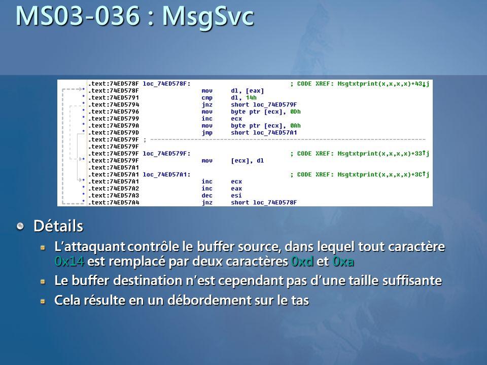 MS03-036 : MsgSvc Détails Lattaquant contrôle le buffer source, dans lequel tout caractère 0x14 est remplacé par deux caractères 0xd et 0xa Le buffer destination nest cependant pas dune taille suffisante Cela résulte en un débordement sur le tas