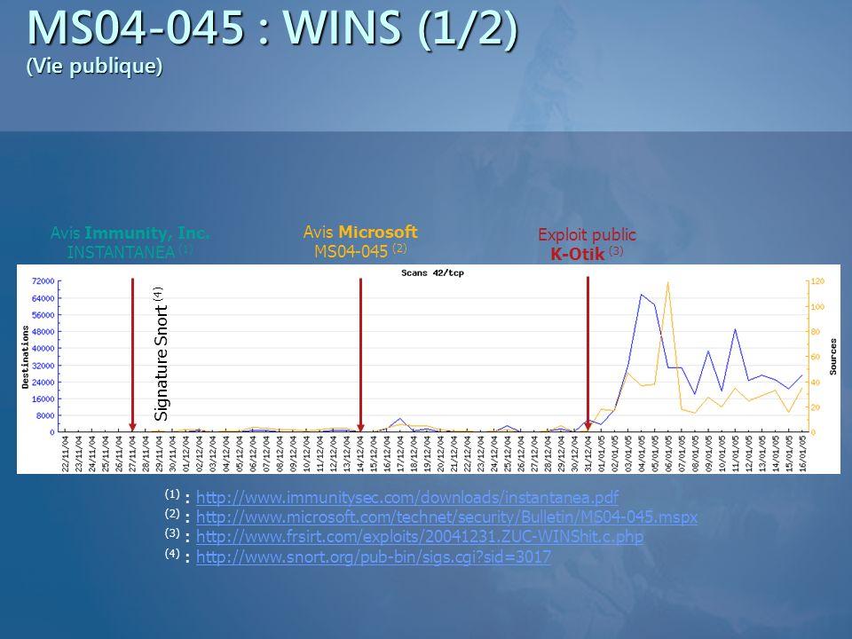 MS04-045 : WINS (2/2) (Vie privée) Premières rumeurs dune vulnérabilité WINS, analyse du binaire dans la foulée Fin mai 2004 Soumissions des vulnérabilités au MSRC MSRC Name Validation Vulnerability (CAN-2004-0567) : 9 juin 2004 Toujours pas dexploit public à ce jour Context Association Vulnerability (CAN-2004-1080) : 16 juin 2004 Implémentation dun exploit fiable Fin juin 2004 Publication du correctif 14 décembre 2004 Durée de vie du 0day 6 mois (cest le minimum)