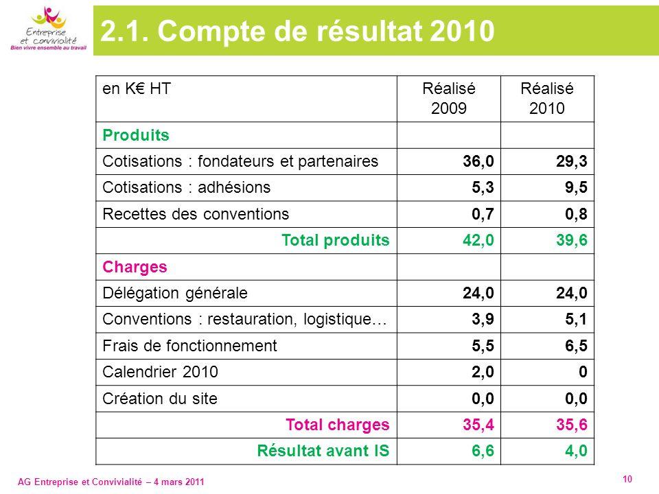 AG Entreprise et Convivialité – 4 mars 2011 10 2.1. Compte de résultat 2010 en K HTRéalisé 2009 Réalisé 2010 Produits Cotisations : fondateurs et part