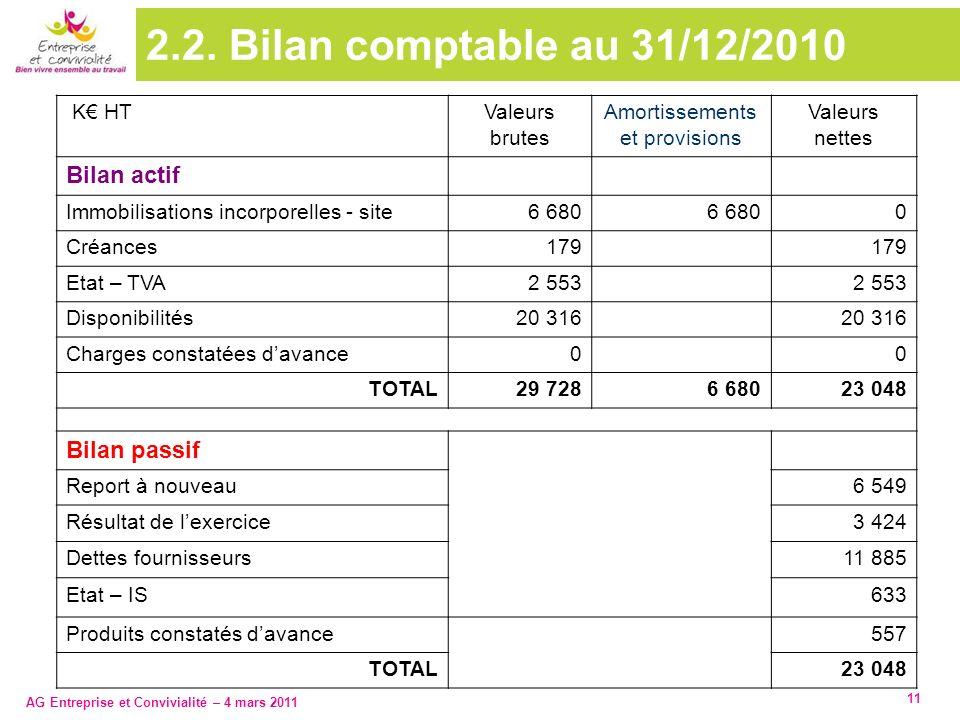 AG Entreprise et Convivialité – 4 mars 2011 11 2.2. Bilan comptable au 31/12/2010 K HTValeurs brutes Amortissements et provisions Valeurs nettes Bilan
