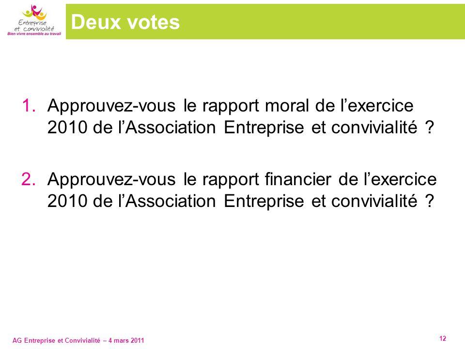 AG Entreprise et Convivialité – 4 mars 2011 Deux votes 1.Approuvez-vous le rapport moral de lexercice 2010 de lAssociation Entreprise et convivialité