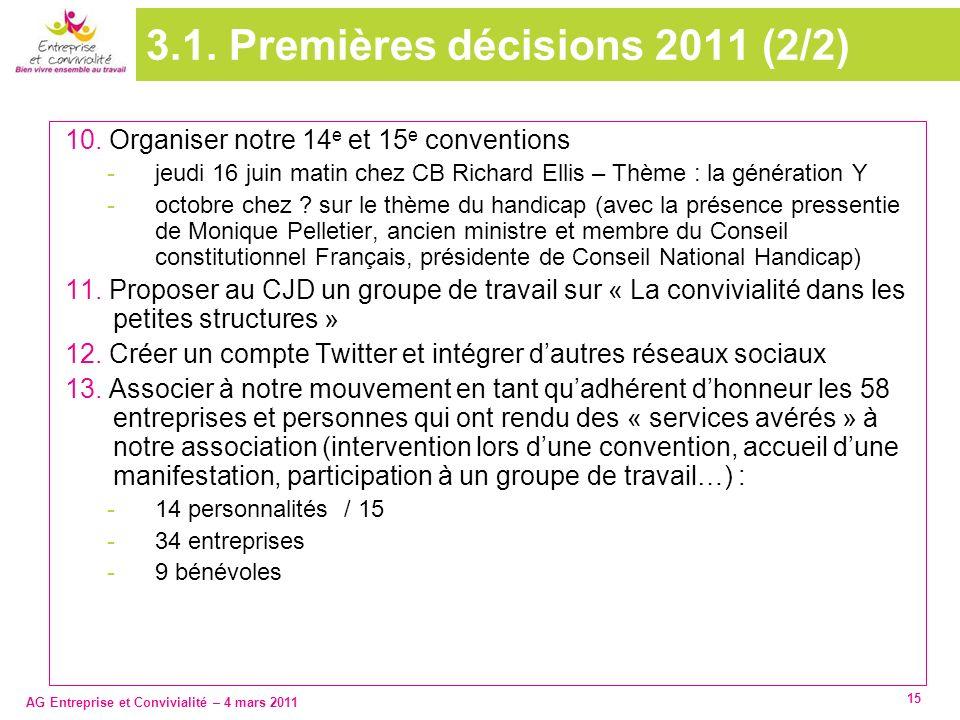 AG Entreprise et Convivialité – 4 mars 2011 15 3.1. Premières décisions 2011 (2/2) 10. Organiser notre 14 e et 15 e conventions -jeudi 16 juin matin c