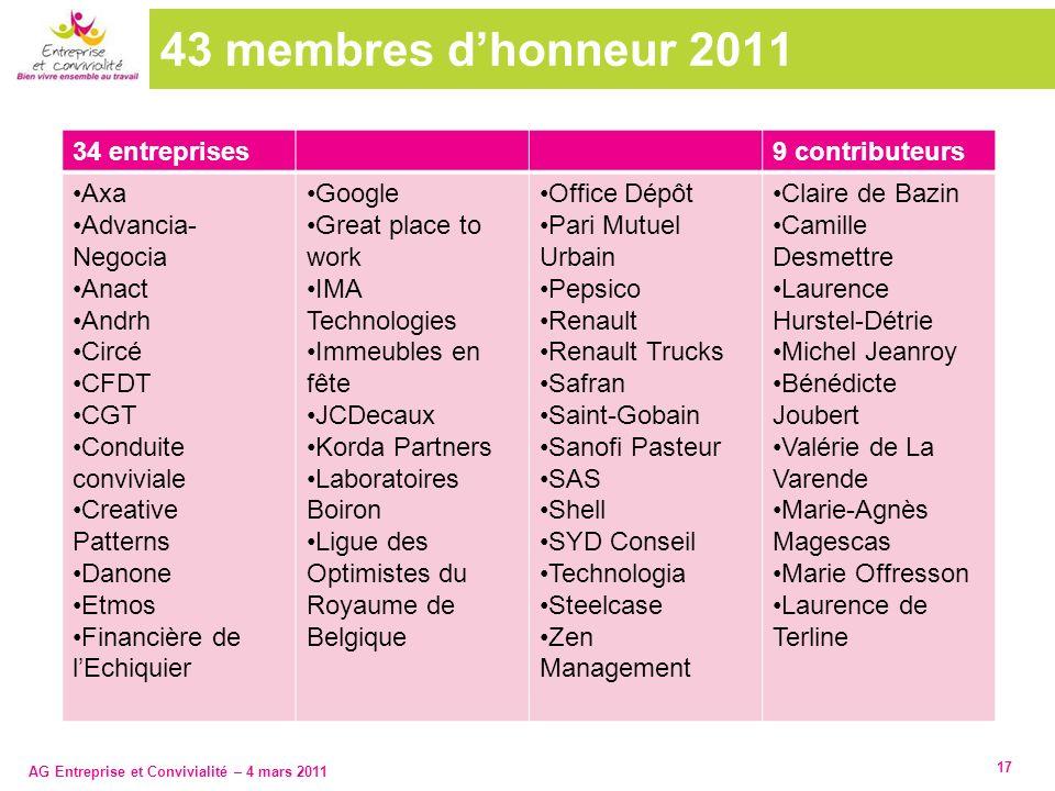AG Entreprise et Convivialité – 4 mars 2011 43 membres dhonneur 2011 34 entreprises9 contributeurs Axa Advancia- Negocia Anact Andrh Circé CFDT CGT Co