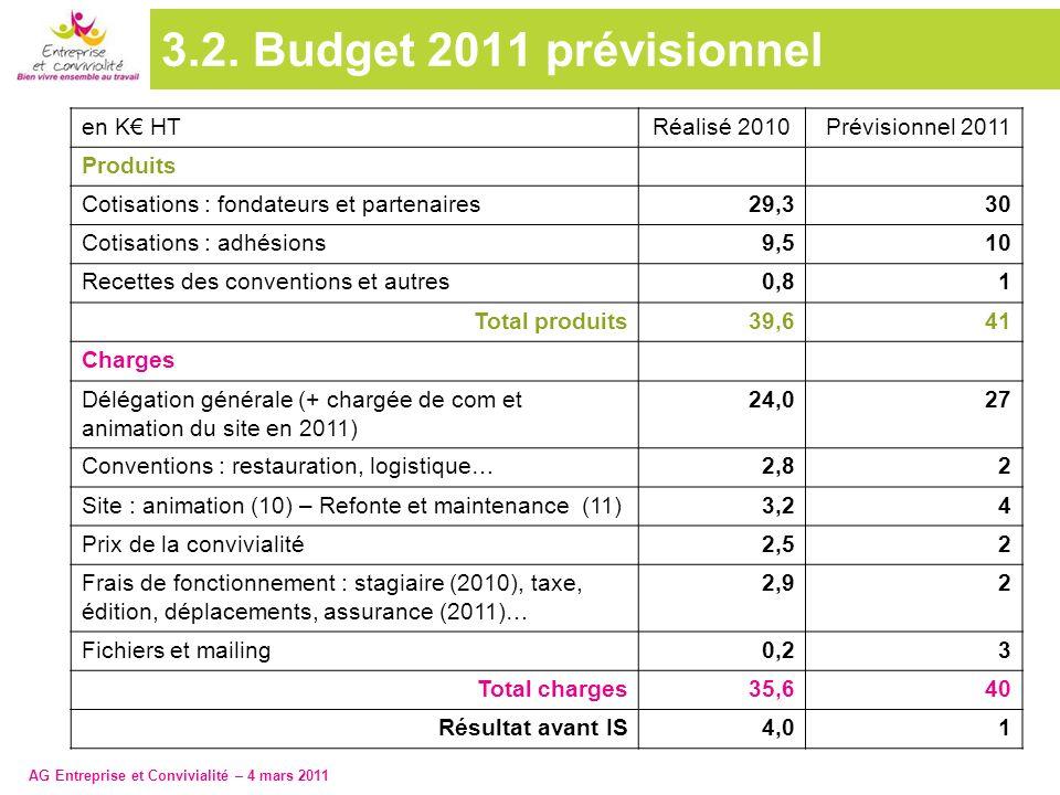 AG Entreprise et Convivialité – 4 mars 2011 3.2. Budget 2011 prévisionnel en K HTRéalisé 2010Prévisionnel 2011 Produits Cotisations : fondateurs et pa