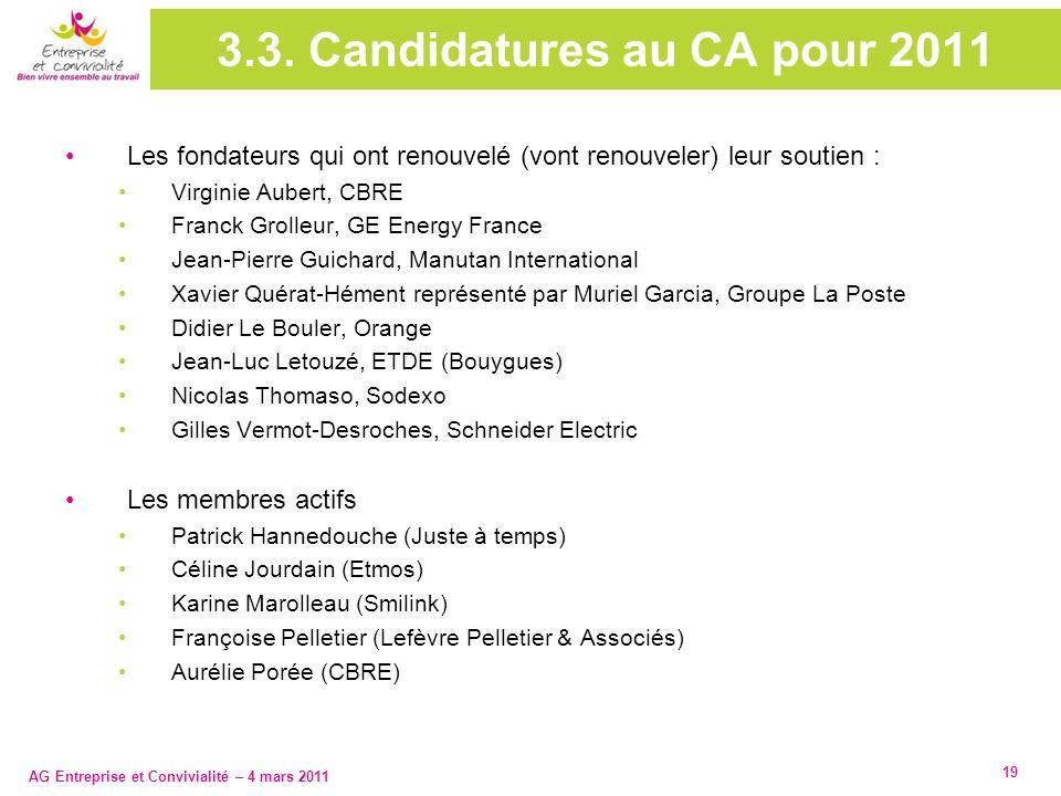 AG Entreprise et Convivialité – 4 mars 2011 19 3.3. Candidatures au CA pour 2011 Les fondateurs qui ont renouvelé (vont renouveler) leur soutien : Vir