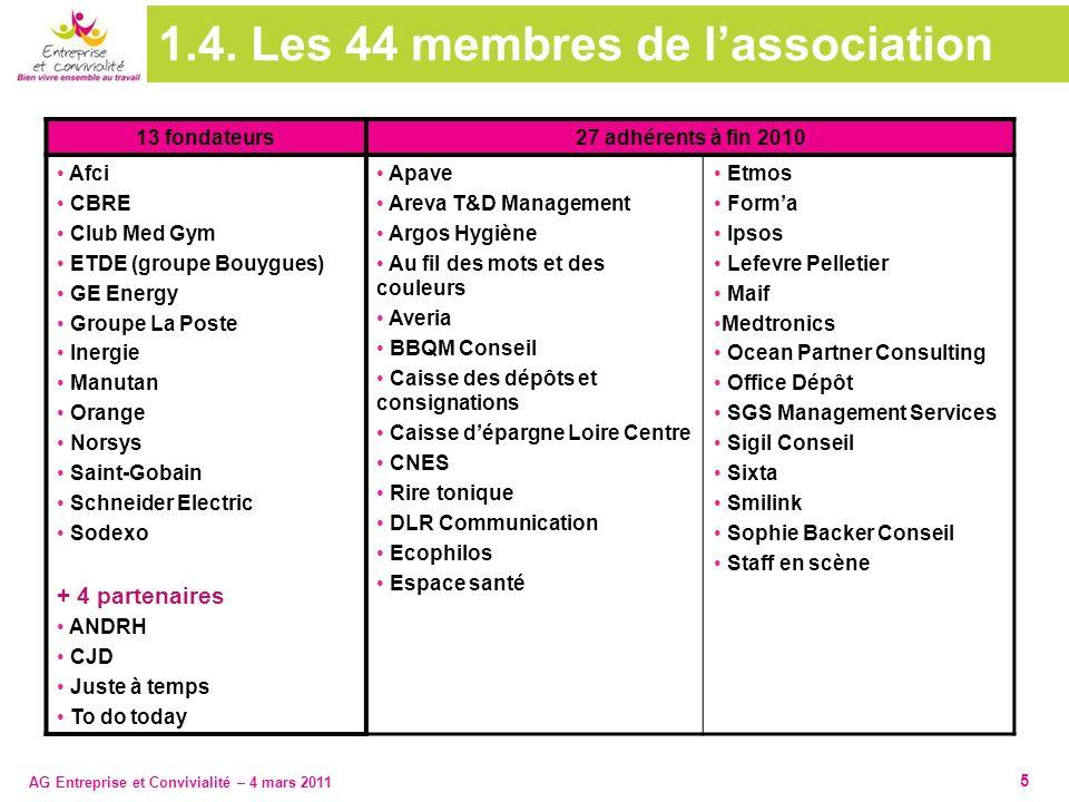 AG Entreprise et Convivialité – 4 mars 2011 1.4. Les 44 membres de lassociation 13 fondateurs 27 adhérents à fin 2010 Afci CBRE Club Med Gym ETDE (gro