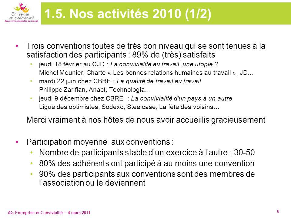 AG Entreprise et Convivialité – 4 mars 2011 6 1.5. Nos activités 2010 (1/2) Trois conventions toutes de très bon niveau qui se sont tenues à la satisf