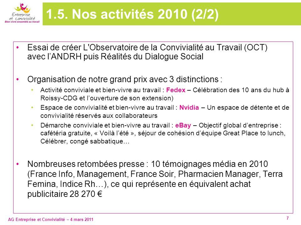 AG Entreprise et Convivialité – 4 mars 2011 7 1.5. Nos activités 2010 (2/2) Essai de créer L'Observatoire de la Convivialité au Travail (OCT) avec lAN