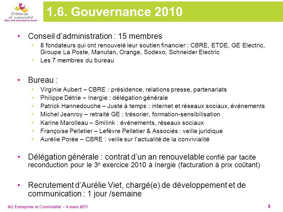 AG Entreprise et Convivialité – 4 mars 2011 8 1.6. Gouvernance 2010 Conseil dadministration : 15 membres 8 fondateurs qui ont renouvelé leur soutien f