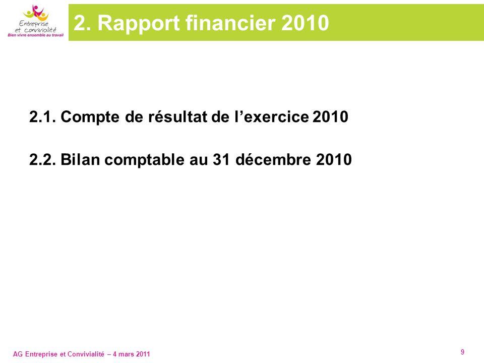 AG Entreprise et Convivialité – 4 mars 2011 9 2. Rapport financier 2010 2.1. Compte de résultat de lexercice 2010 2.2. Bilan comptable au 31 décembre