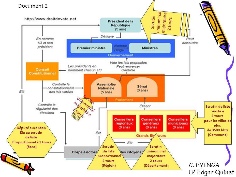 Document 2 Scrutin de liste mixte à 2 tours pour les villes de plus de 3500 hbts (Commune) Scrutin uninominal majoritaire 2 tours (Département) Scruti