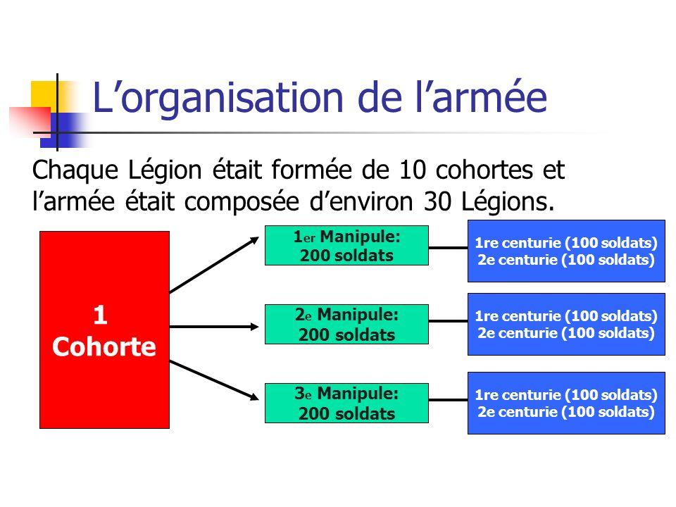 Lorganisation de larmée Chaque Légion était formée de 10 cohortes et larmée était composée denviron 30 Légions. 1 Cohorte 1 er Manipule: 200 soldats 2