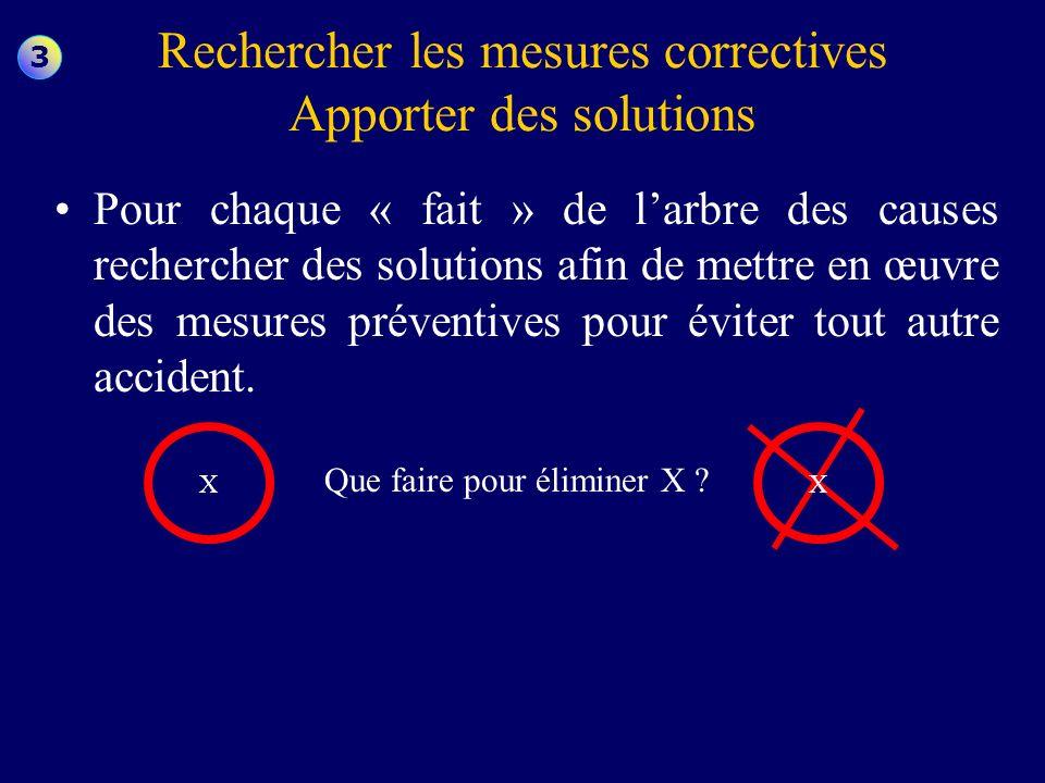 Rechercher les mesures correctives Apporter des solutions Pour chaque « fait » de larbre des causes rechercher des solutions afin de mettre en œuvre d