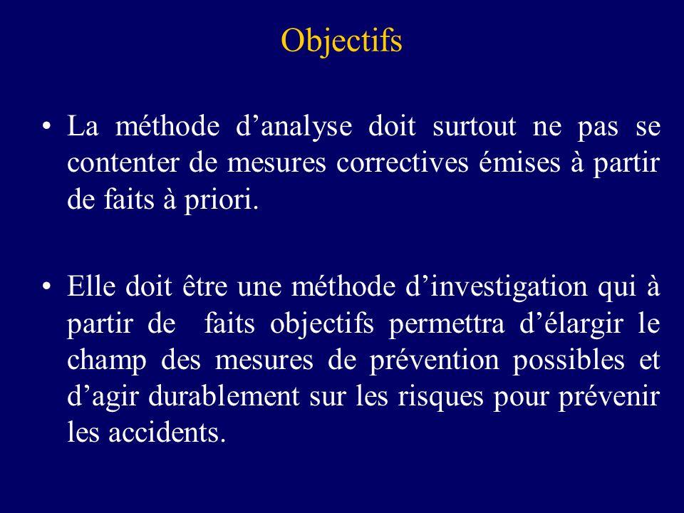 Objectifs La méthode danalyse doit surtout ne pas se contenter de mesures correctives émises à partir de faits à priori. Elle doit être une méthode di