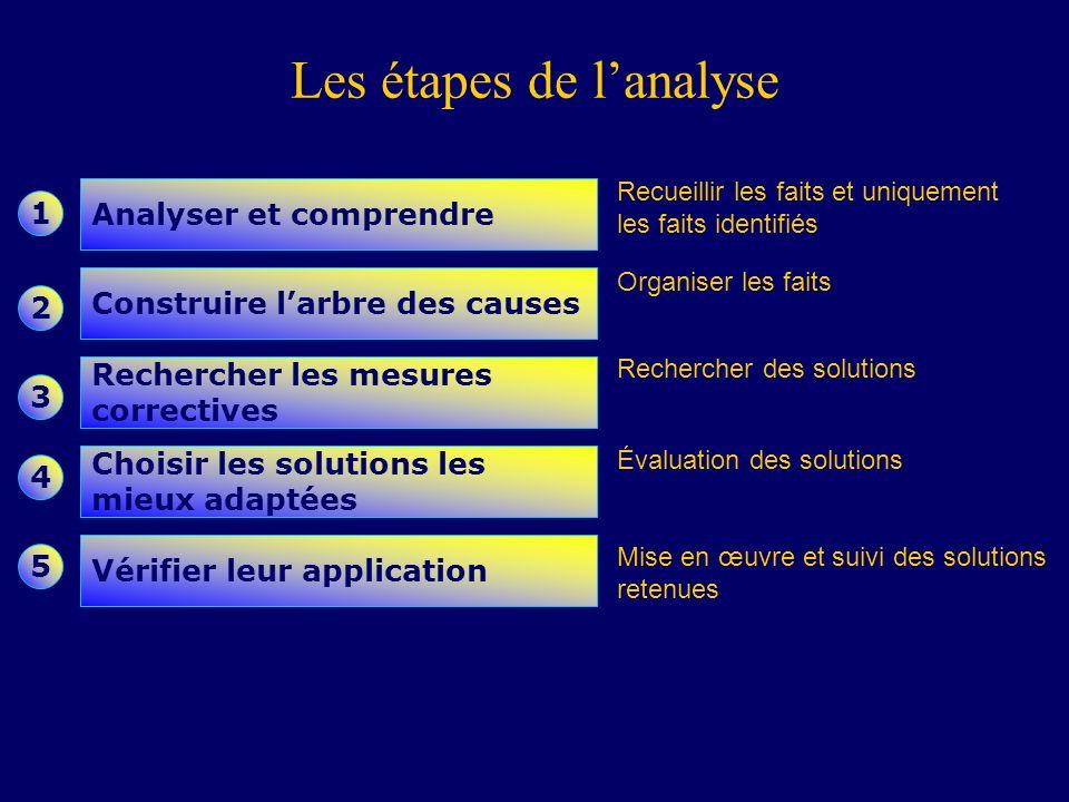 Les étapes de lanalyse Analyser et comprendre Construire larbre des causes Rechercher les mesures correctives Choisir les solutions les mieux adaptées