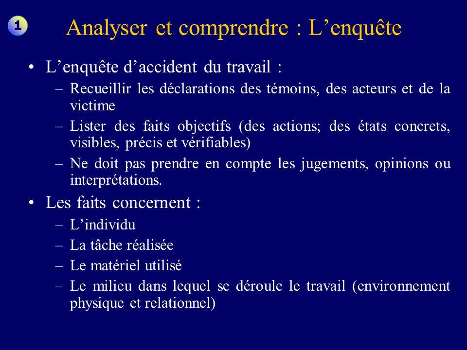 Analyser et comprendre : Lenquête Lenquête daccident du travail : –Recueillir les déclarations des témoins, des acteurs et de la victime –Lister des f