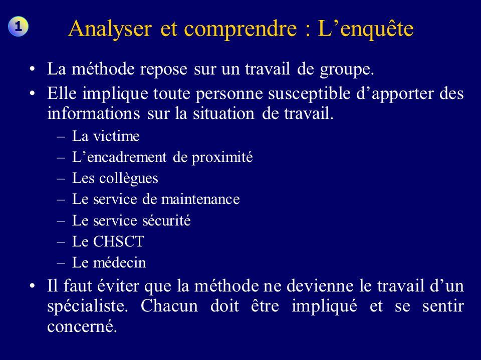 Analyser et comprendre : Lenquête La méthode repose sur un travail de groupe. Elle implique toute personne susceptible dapporter des informations sur