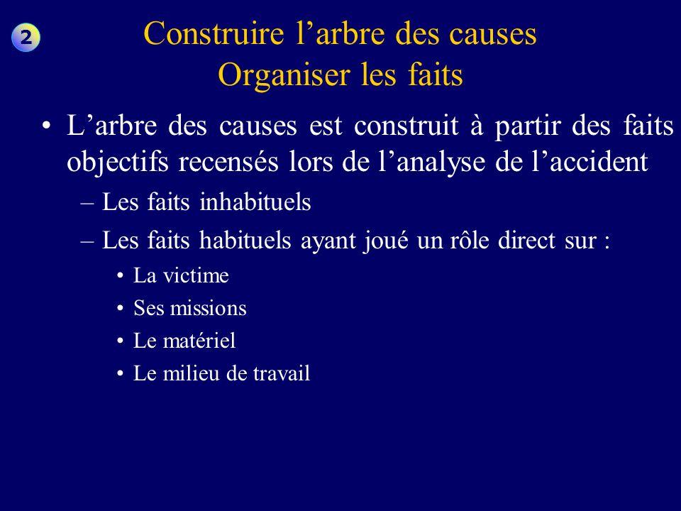 Construire larbre des causes Organiser les faits Larbre des causes est construit à partir des faits objectifs recensés lors de lanalyse de laccident –
