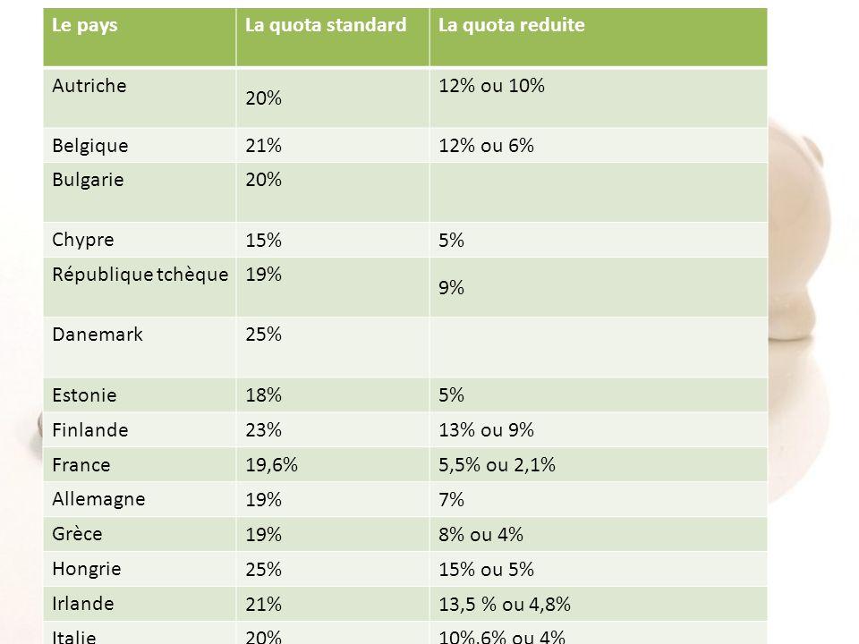 Le paysLa quota standardLa quota reduite Autriche 20% 12% ou 10% Belgique 21%12% ou 6% Bulgarie 20% Chypre 15%5% République tchèque 19% 9% Danemark 25