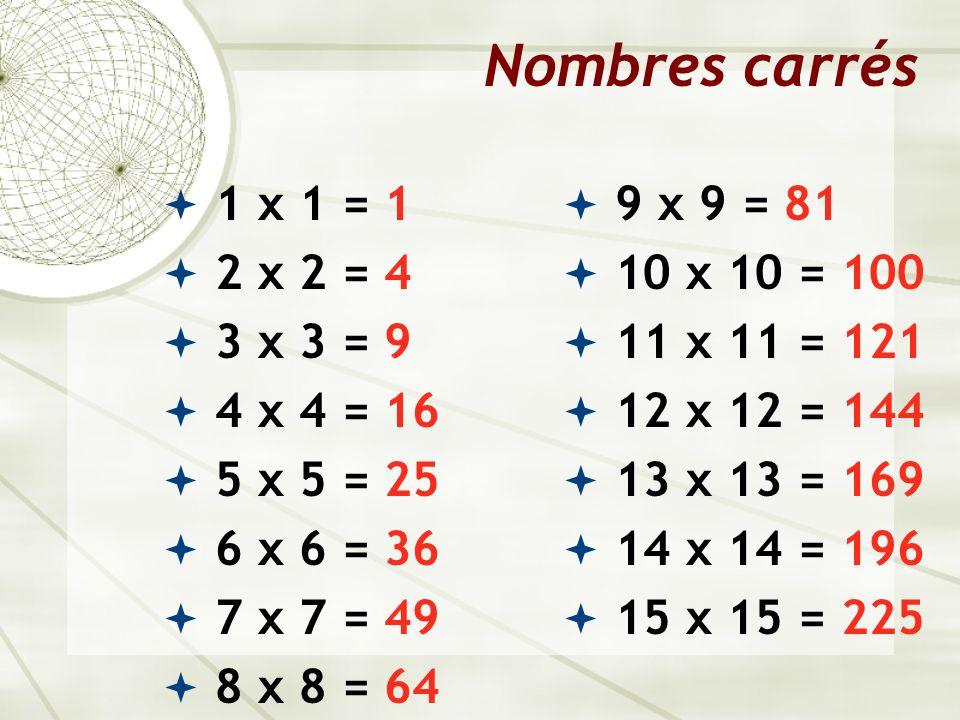 Nombres carrés 1 x 1 = 1 2 x 2 = 4 3 x 3 = 9 4 x 4 = 16 5 x 5 = 25 6 x 6 = 36 7 x 7 = 49 8 x 8 = 64 9 x 9 = 81 10 x 10 = 100 11 x 11 = 121 12 x 12 = 1