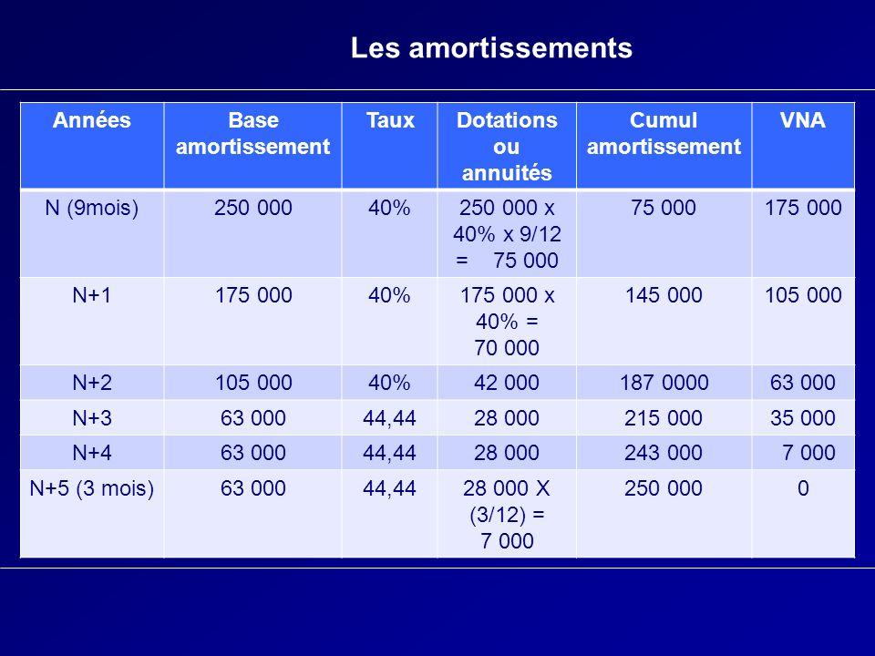 Les amortissements AnnéesBase amortissement TauxDotations ou annuités Cumul amortissement VNA N (9mois)250 00040%250 000 x 40% x 9/12 = 75 000 75 0001