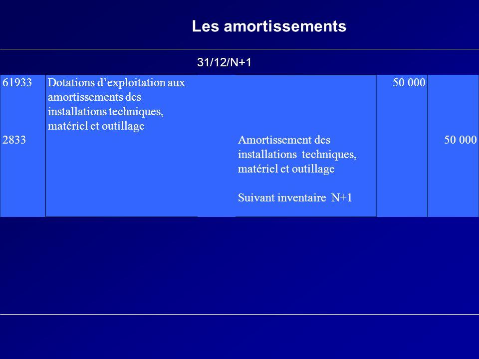 Les amortissements 61933 2833 Dotations dexploitation aux amortissements des installations techniques, matériel et outillage Amortissement des install