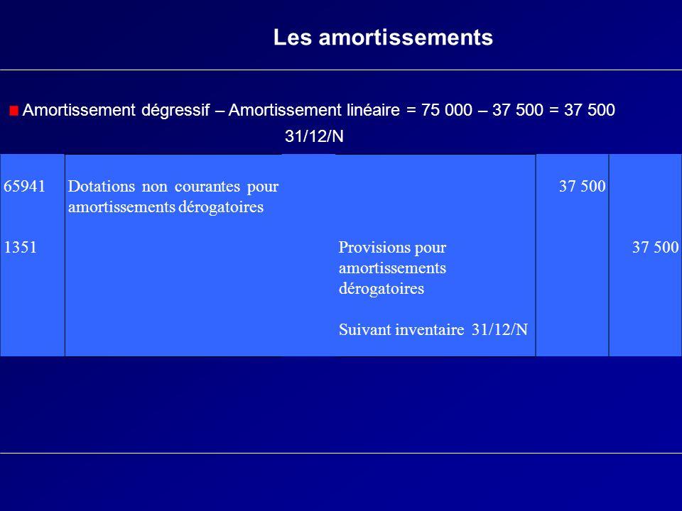 Les amortissements 65941 1351 Dotations non courantes pour amortissements dérogatoires Provisions pour amortissements dérogatoires Suivant inventaire