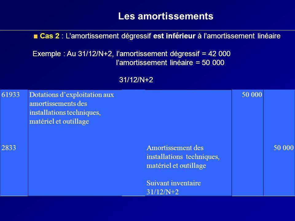 Les amortissements Cas 2 : Lamortissement dégressif est inférieur à lamortissement linéaire Exemple : Au 31/12/N+2, lamortissement dégressif = 42 000