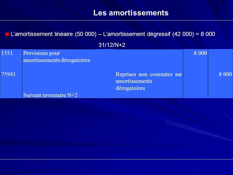 Les amortissements 1351 75941 Provisions pour amortissements dérogatoires Suivant inventaire N+2 Reprises non courantes sur amortissements dérogatoire
