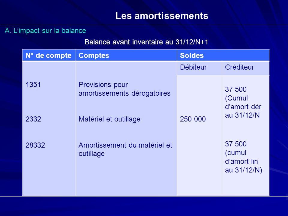 Les amortissements A. Limpact sur la balance Balance avant inventaire au 31/12/N+1 N° de compteComptesSoldes 1351 2332 28332 Provisions pour amortisse