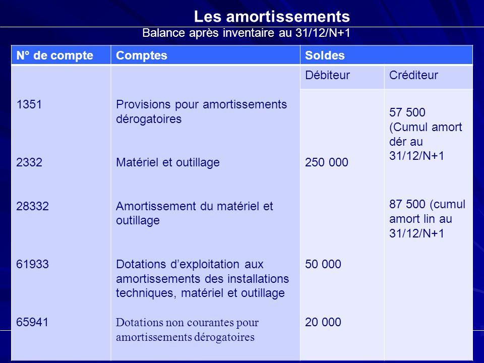 Les amortissements Balance après inventaire au 31/12/N+1 N° de compteComptesSoldes 1351 2332 28332 61933 65941 Provisions pour amortissements dérogato
