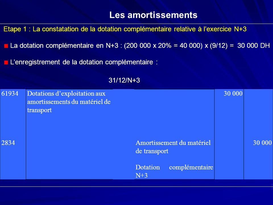 Les amortissements Etape 1 : La constatation de la dotation complémentaire relative à lexercice N+3 La dotation complémentaire en N+3 : (200 000 x 20%