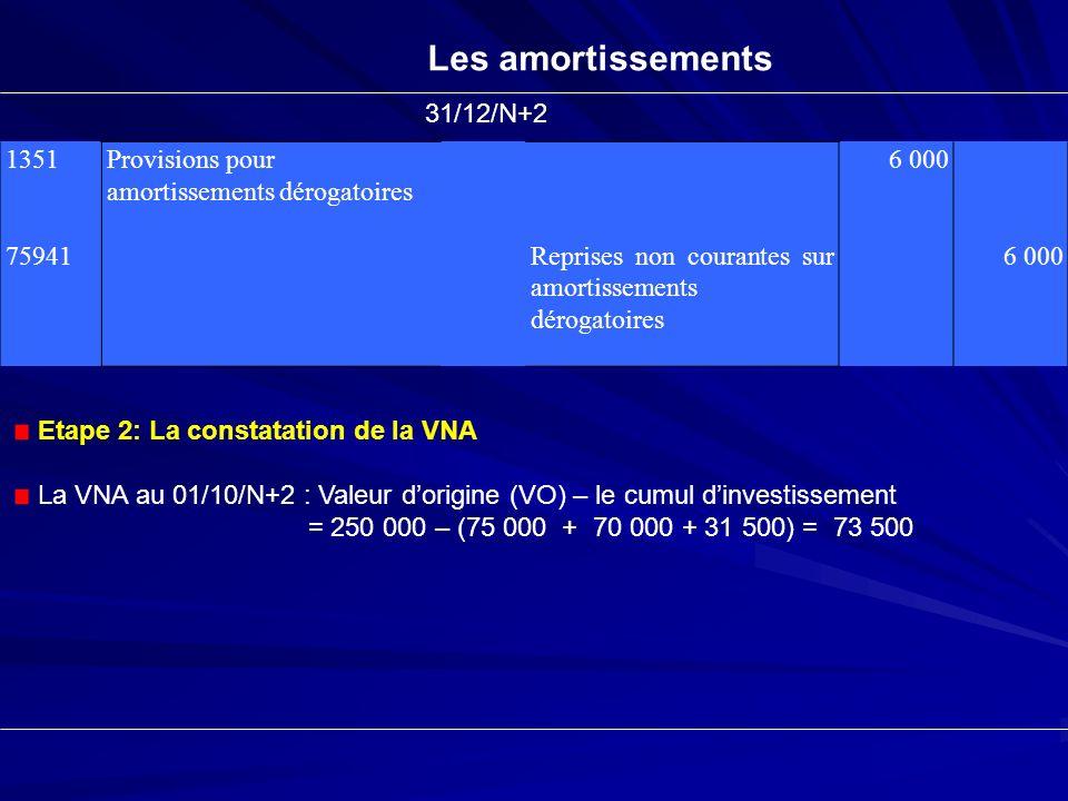 Les amortissements 1351 75941 Provisions pour amortissements dérogatoires Reprises non courantes sur amortissements dérogatoires 6 000 31/12/N+2 Etape